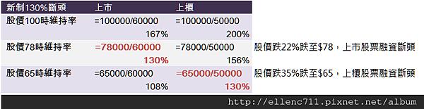 融資維持率規定130%