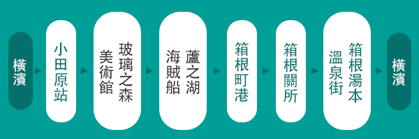 箱根行程.jpg