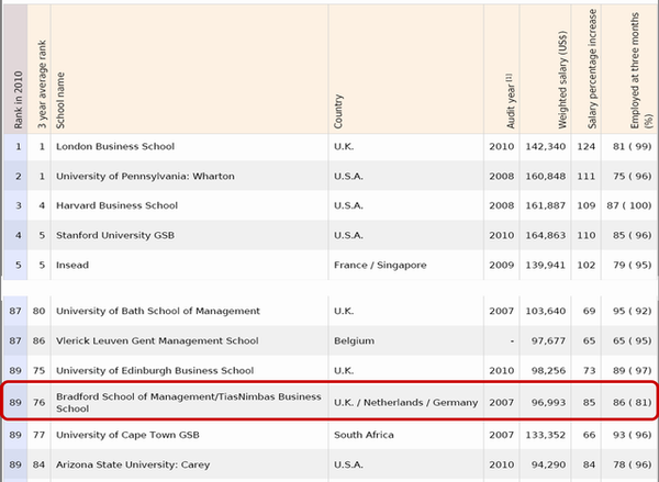 Global MBA Rankings 2010