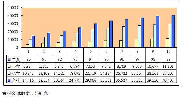 延畢生統計