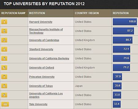 TOP UNIVERSITIES BY REPUTATION 2012