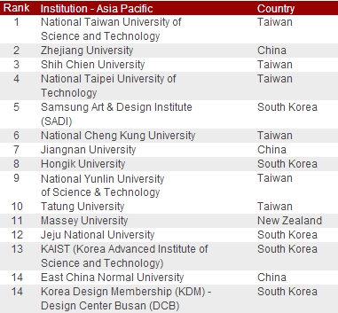 red dot design ranking 2012(institution - asia pacific)
