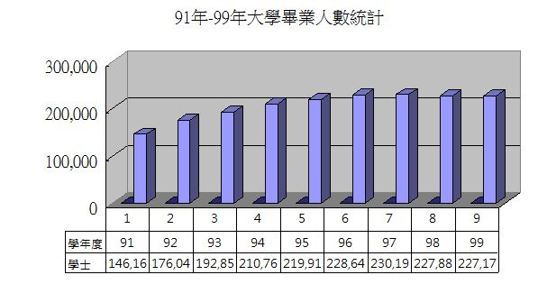 91-99大學畢業人數統計.JPG