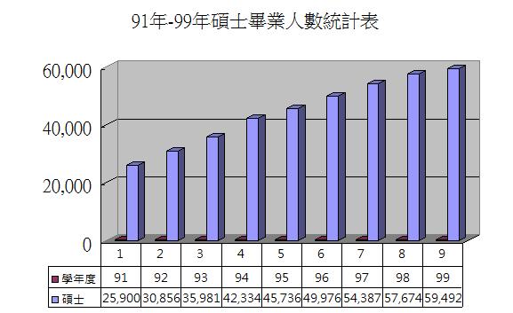 91-99碩士畢業人數統計.PNG