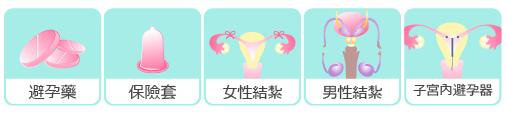 正確產後避孕方法|產後哺乳非避孕方式!做好產後避孕,重拾美好性福,幫助產後子宮恢復1