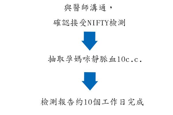 NIFTY染色體異常檢測,降低感染風險,提高染色體檢測機率