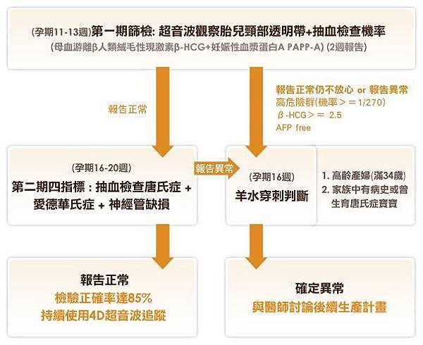 唐氏症檢驗方式與流程