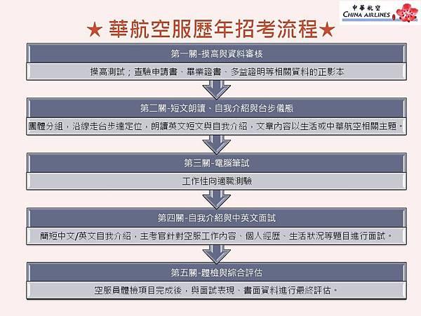 華航空服歷年招考流程2014年6月