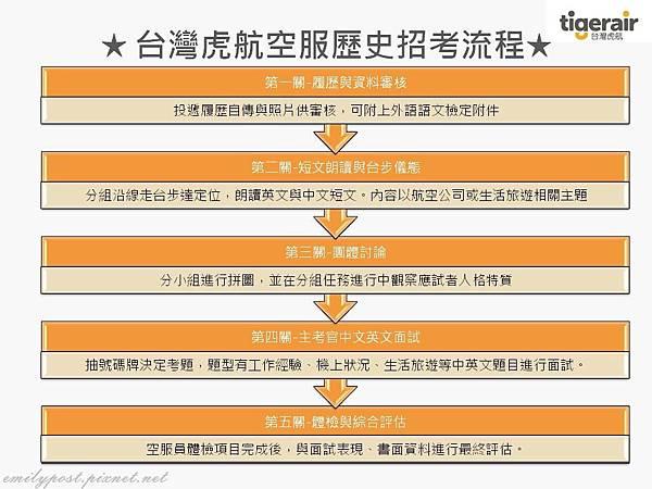 台灣虎航歷年招考流程