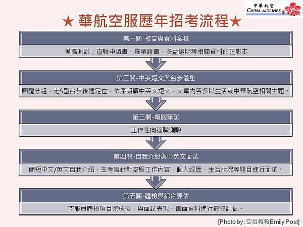 華航空服歷年招考流程