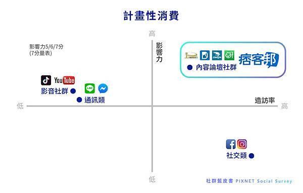 [圖2]內容論壇社群具有較高購買決策影響力.jpg