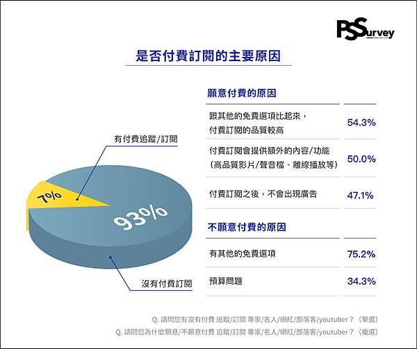04.社群使用者之中 7% 平常有付費訂閱專家名人或網紅。.jpg