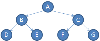 perfect_binary_tree