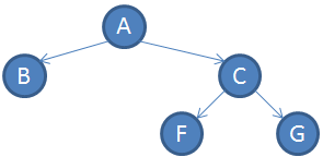 full_binary_tree