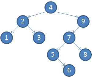 binary_search_tree