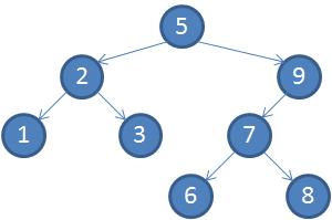 binary_search_tree_remove2