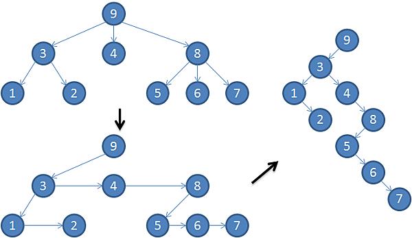 lcrs_tree