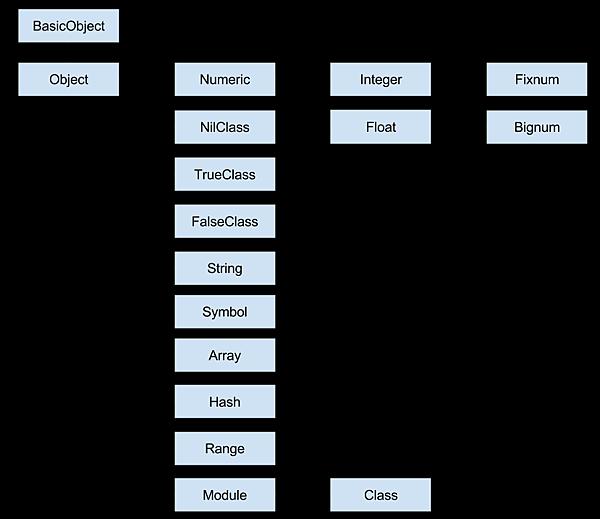 Ruby類別圖 (2)