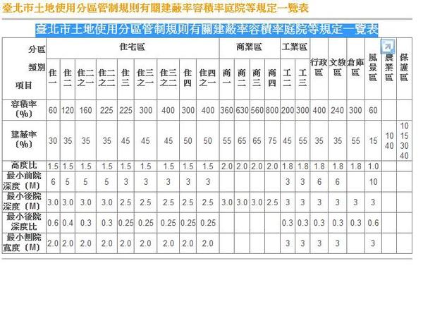 臺北市土地使用分區管制規則有關建蔽率容積率庭院等規定一覽表.jpg