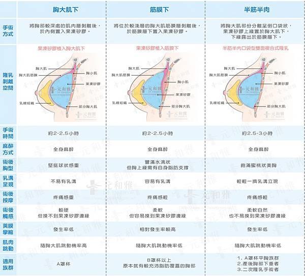 果凍矽膠隆乳放置位置比較表