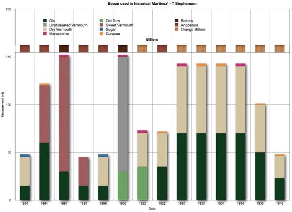 martinez chart.jpg