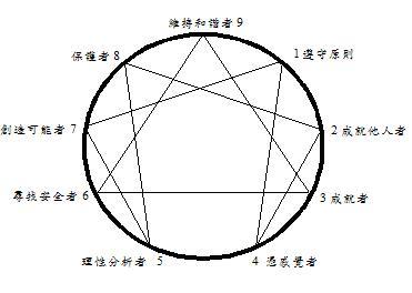 九柱圓形圖.jpg