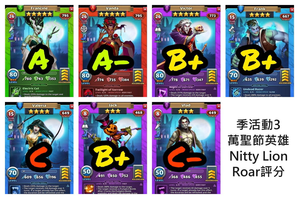 Nitty Lion Roar評分.png