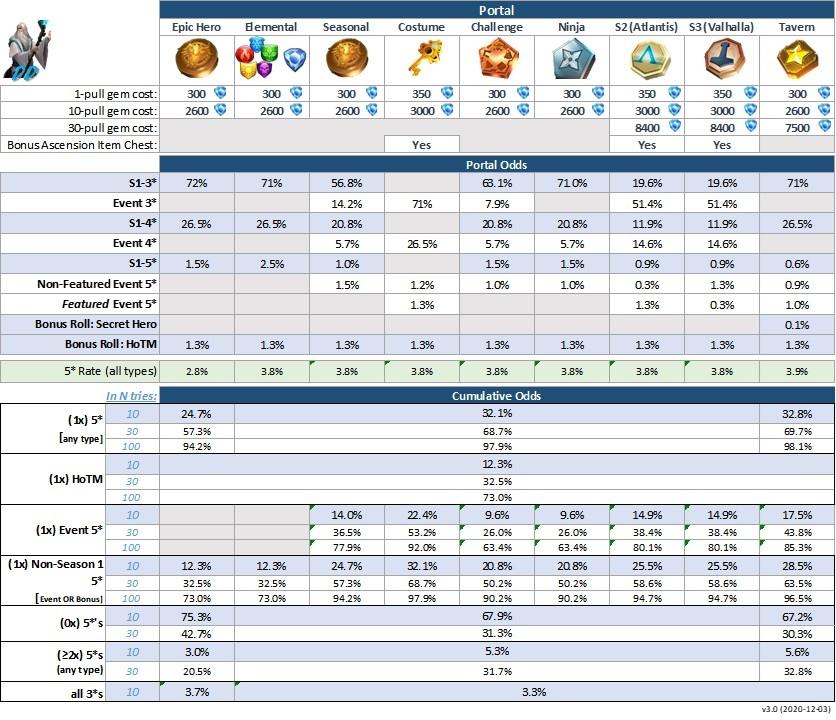 DDs Portal Summoning Odds 3.0.JPG