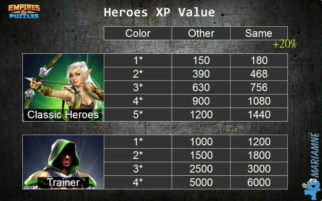 英雄升級所需的經驗值.jpg