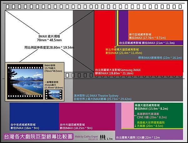 美麗華 威秀 IMAX & 其他影城巨型銀幕比較圖