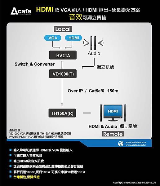 Acafa HDMI或VGA輸入/HDM輸出--延長擴充方案 音效可獨立傳輸