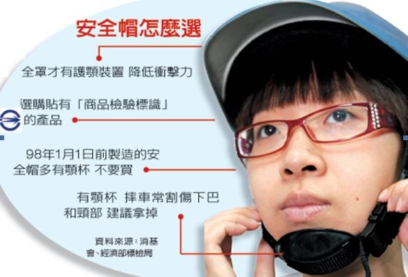 危險!違法顎杯安全帽 還在賣.jpg