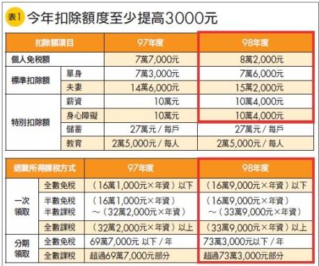 2010年報稅提醒.jpg