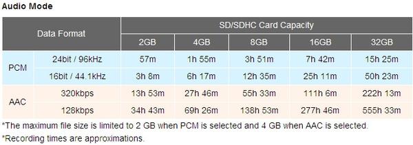 Zoom Q3HD錄音時間.jpg