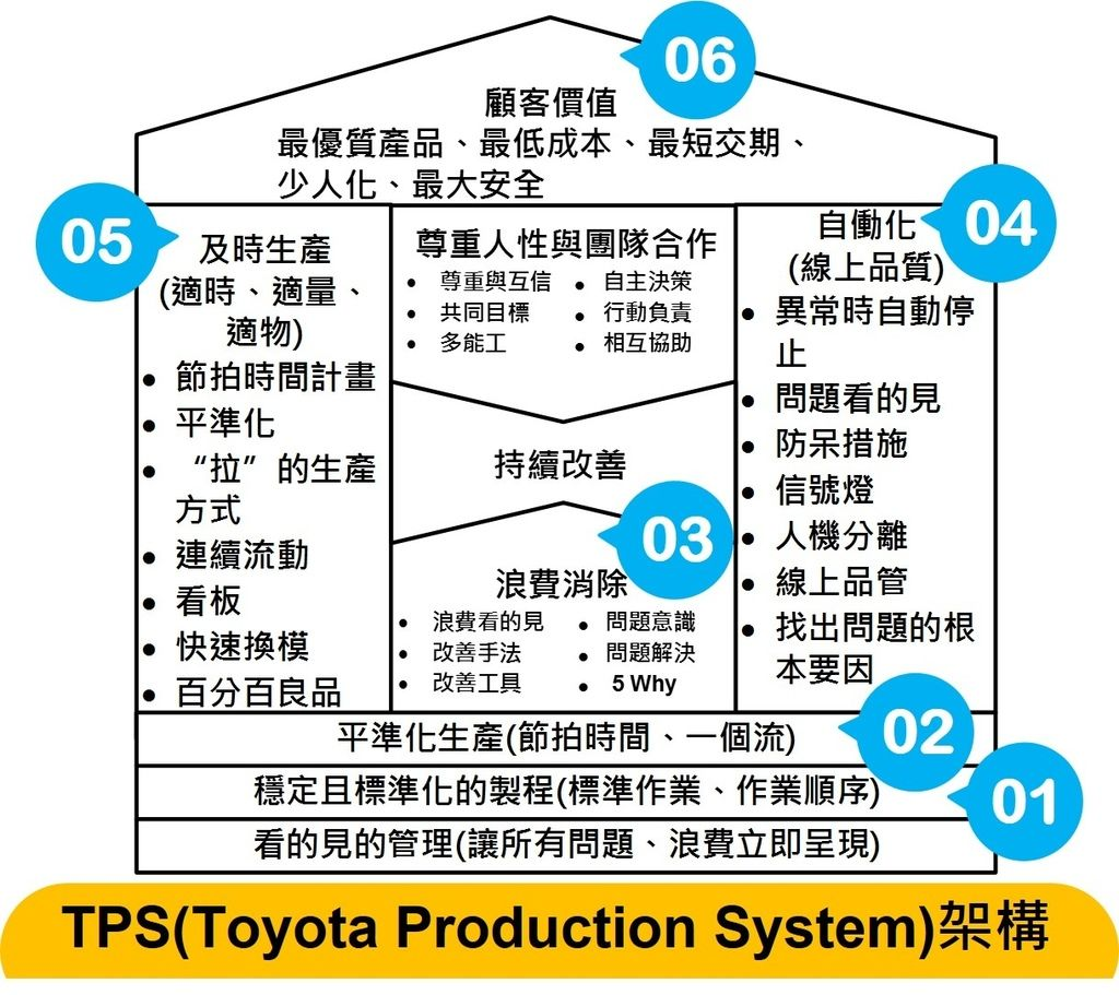 What is the Toyota Production System? The big picture of TPS