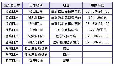 深圳市出入境口岸一覽表