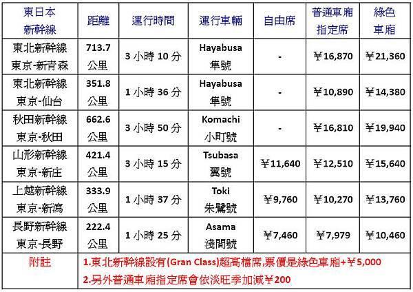 JR EAST 新幹線 List