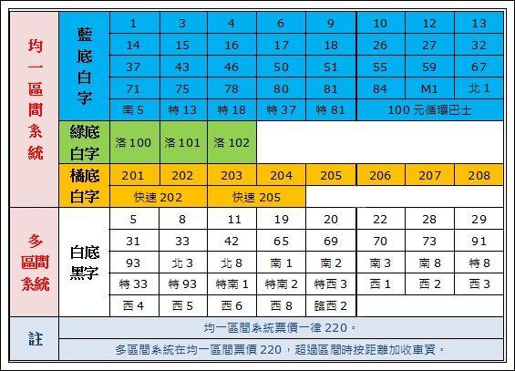 City Bus區間系統表