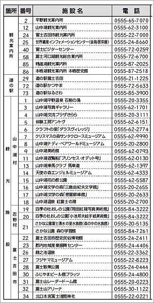 富士五湖地區觀光設施一覽表-1