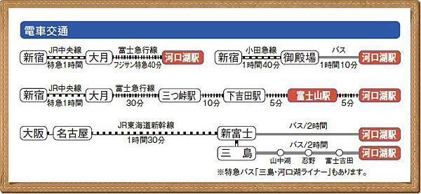 電車交通案內