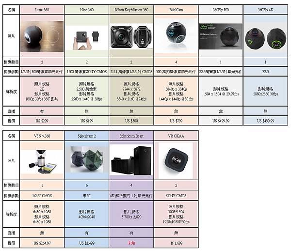 各家VR360全景相機簡介(應該是地表最齊全的了)-商業型VR360全景攝影機比較圖02