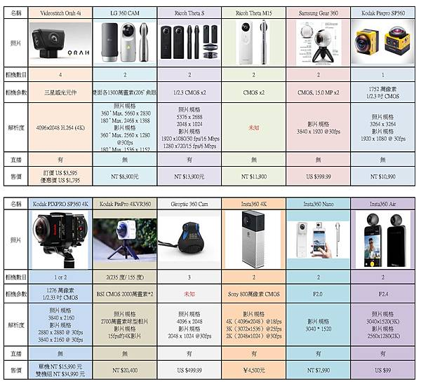 各家VR360全景相機簡介(應該是地表最齊全的了)-商業型VR360全景攝影機比較圖01