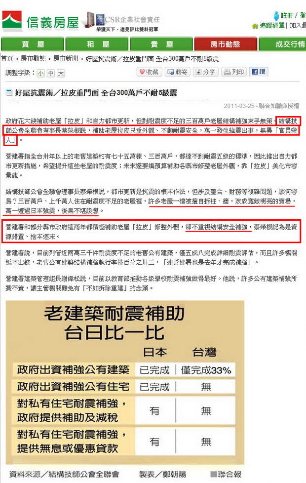 好屋抗震術/拉皮重門面 全台300萬戶不耐5級震-2011.03.25.jpg