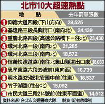 去年超速罰單 仰德大道四段 29525張居冠-2012.01.30-02.jpg