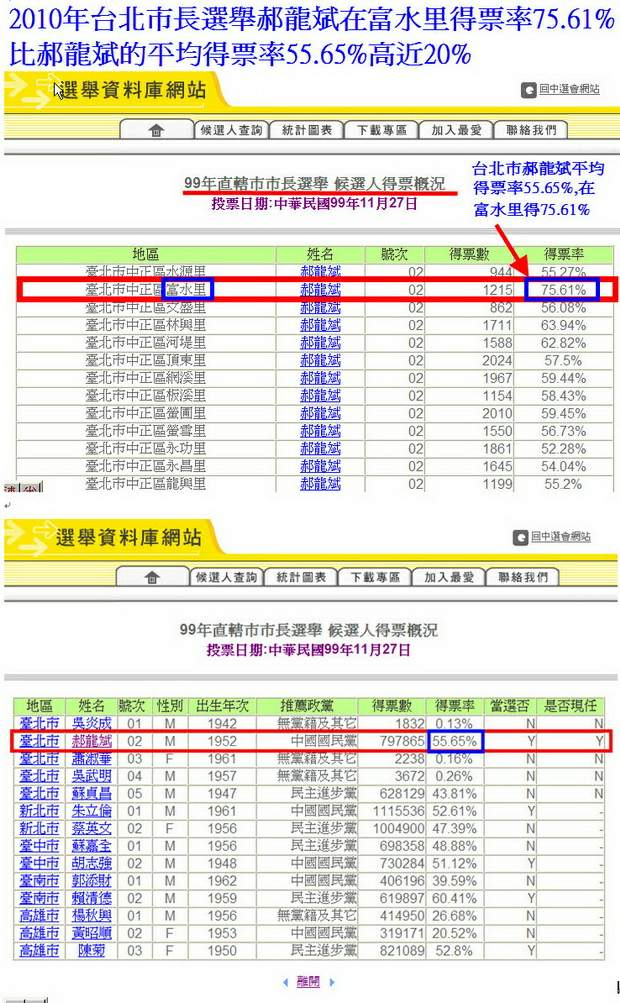99年直轄市市長選舉 候選人得票概況-富水里-郝龍斌-00