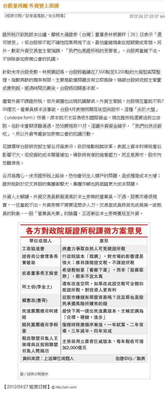 台股量再縮 外資要上街頭-2012.04.27