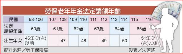47年次勞工 61歲才能領老年年金-2012.08.29-02