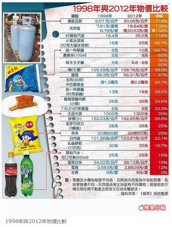 「肚子餓趕快去睡」 台灣淪最痛苦國家-2012.09.24-05