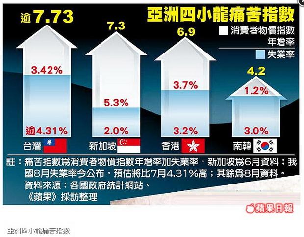 「肚子餓趕快去睡」 台灣淪最痛苦國家-2012.09.24-04