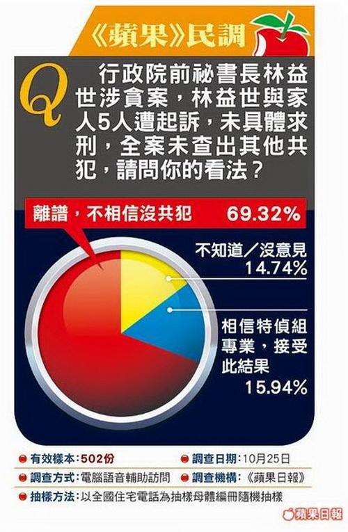 涉貪 林益世一家五口起訴-2012.10.26-03
